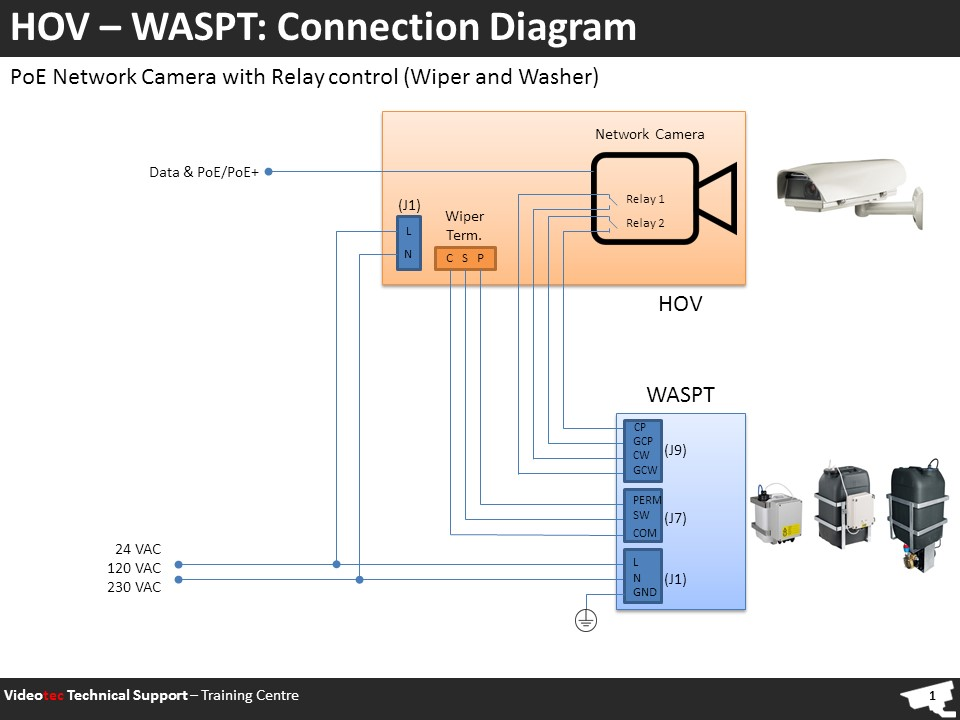 HOV - WASPT: connection diagram – Videotec Technical Support Poe Ptz Wiring Diagram on ip ptz wire diagram, ip camera installation diagram, ptz serial port pinout, swann camera diagram, ptz controller wiring, digital camera diagram, ptz connectors, ptz cable, ptz parts, ip address diagram, adaptaplug diagram, ptz cameras connection diagram, usb connector pins diagram, dome camera diagram,